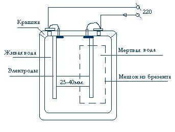 Электролизер своими руками живая и мертвая вода